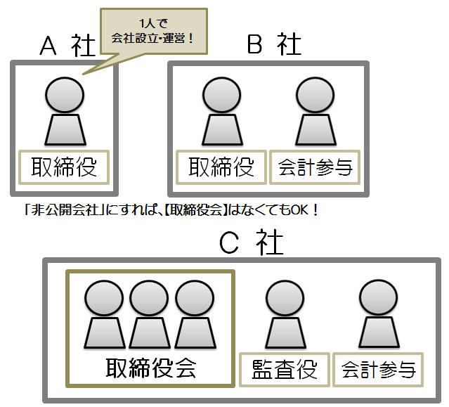 法人 株式 登記 設立 定款 機関設計